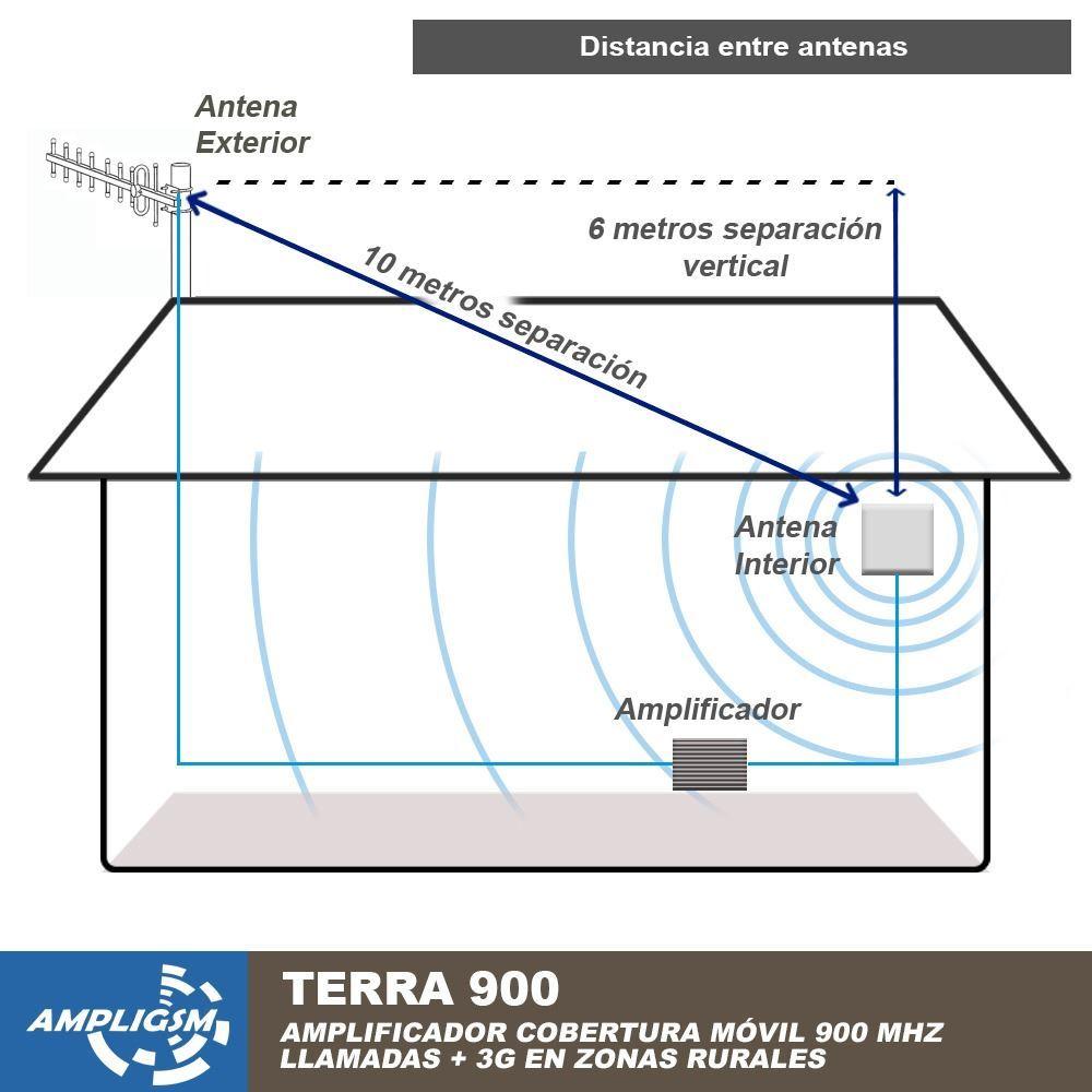 Amplificador cobertura de telefon a m vil para zonas con - Amplificador senal tv ...